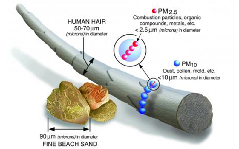 Two questions: Particulate matter – what is it and does it?
